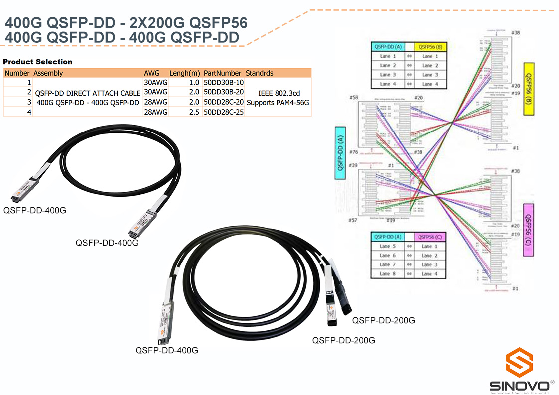 High Data Rate Direct Attach Cable 400 Gbit/s